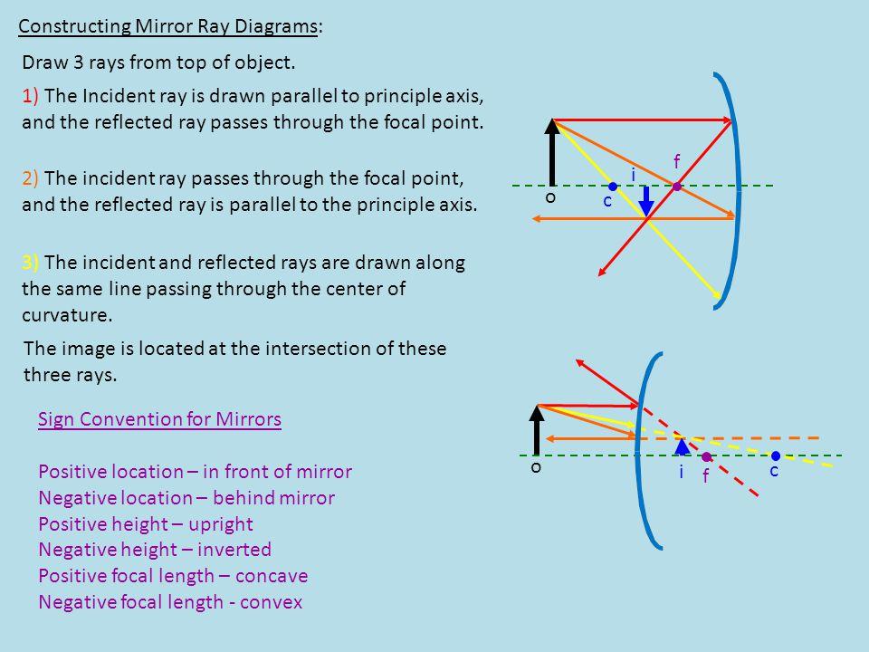 Constructing Mirror Ray Diagrams: