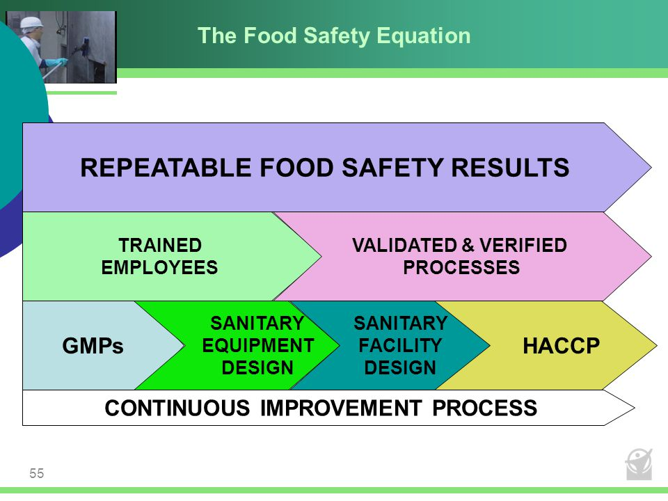 The Food Safety Equation