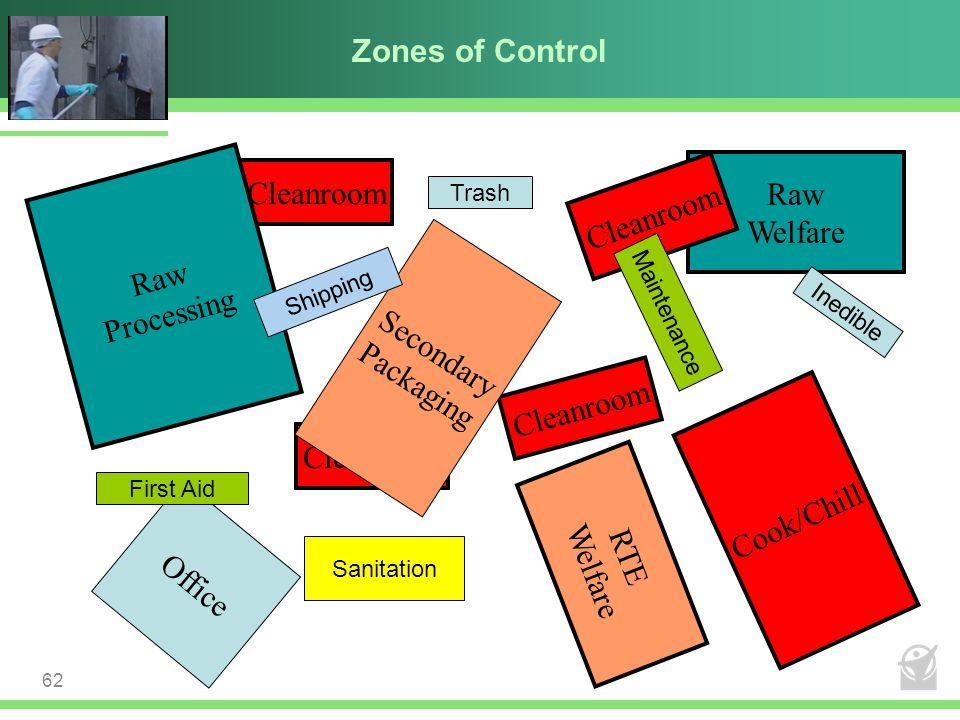 Zones of Control Raw Cleanroom Cleanroom Welfare Raw Processing