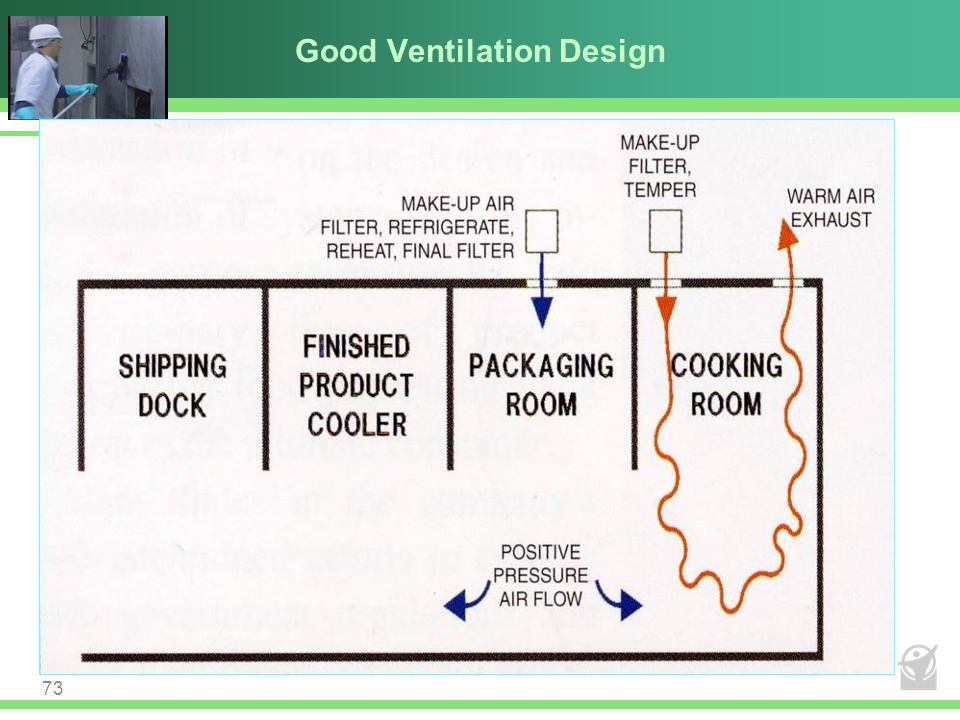 Good Ventilation Design