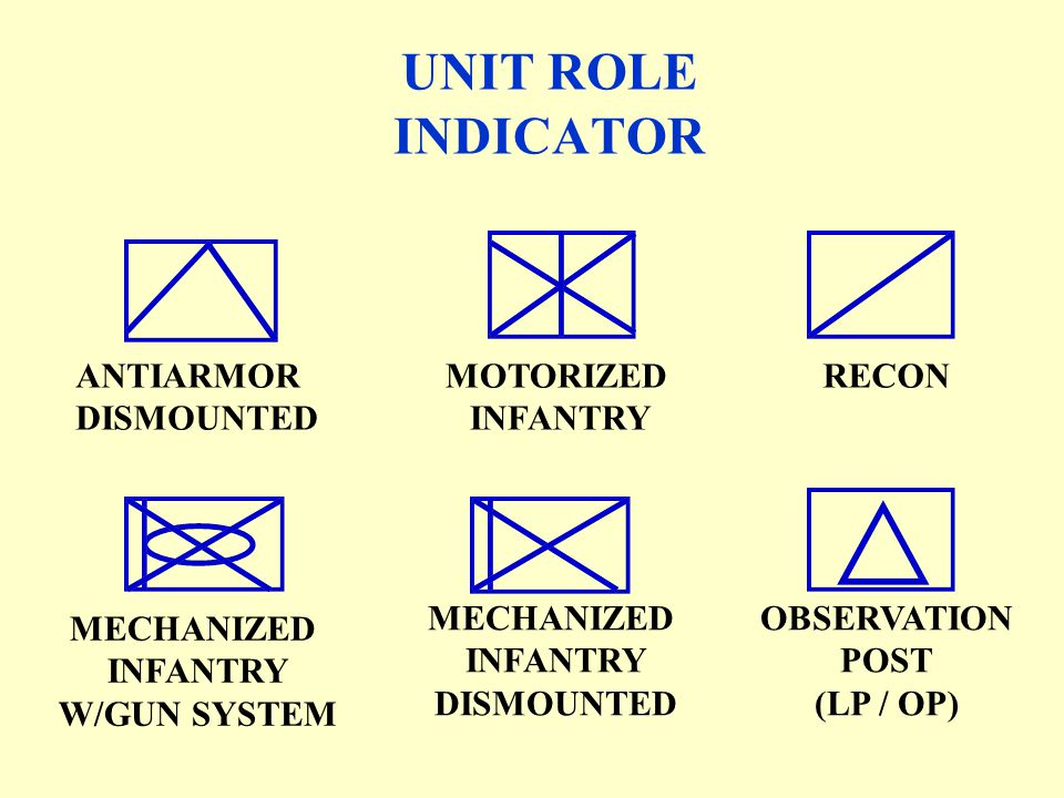 UNIT ROLE INDICATOR ANTIARMOR DISMOUNTED MOTORIZED INFANTRY RECON