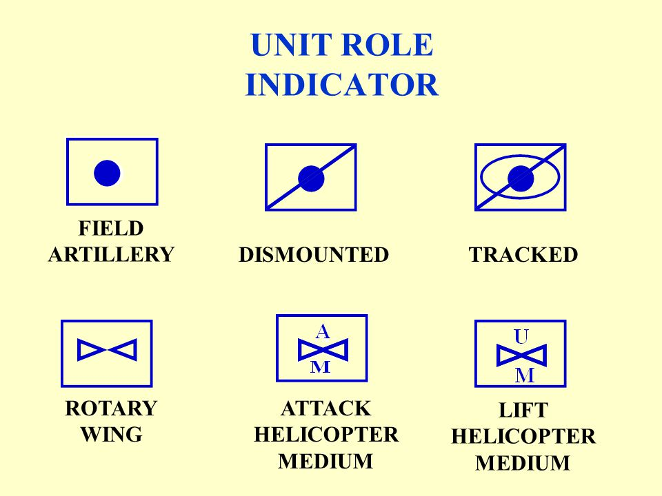 UNIT ROLE INDICATOR FIELD ARTILLERY DISMOUNTED TRACKED A M ROTARY WING