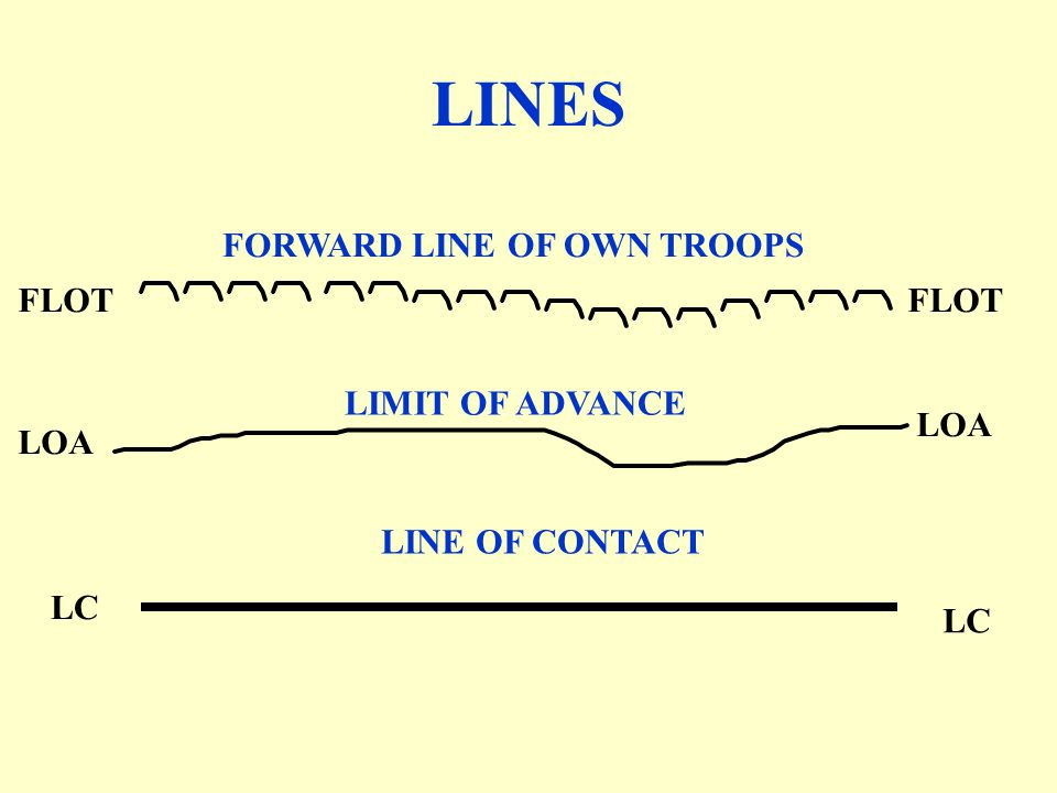 LINES FORWARD LINE OF OWN TROOPS FLOT FLOT LIMIT OF ADVANCE LOA LOA