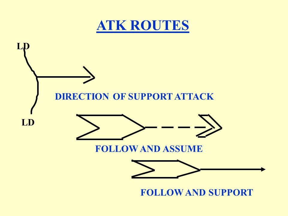 DIRECTION OF SUPPORT ATTACK