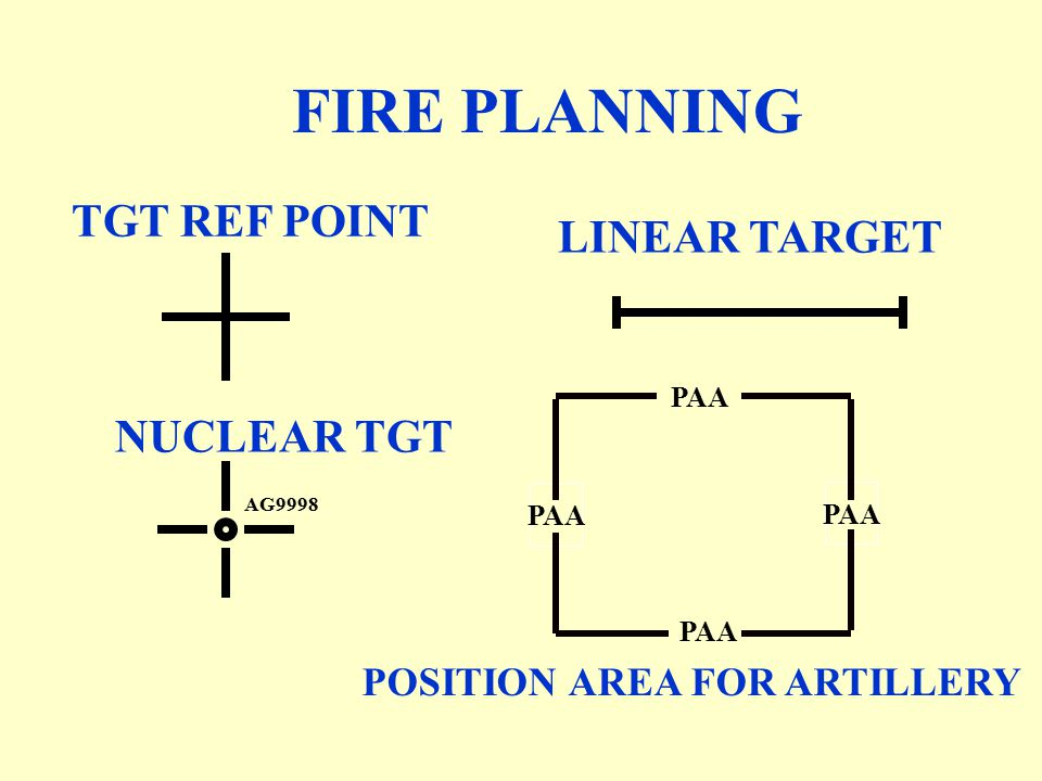FIRE PLANNING TGT REF POINT LINEAR TARGET NUCLEAR TGT