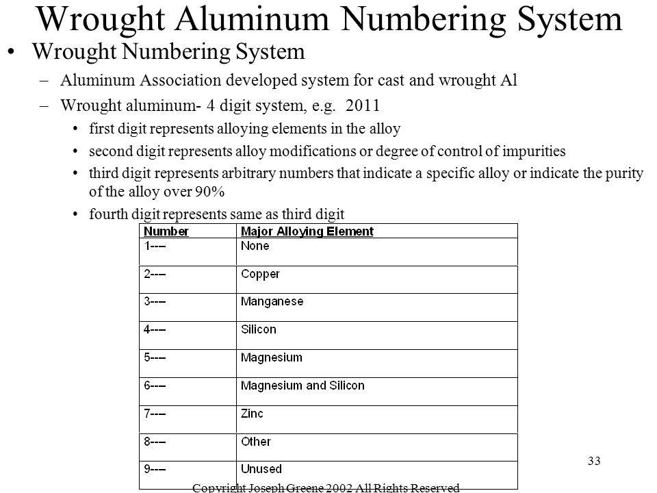 Wrought Aluminum Numbering System