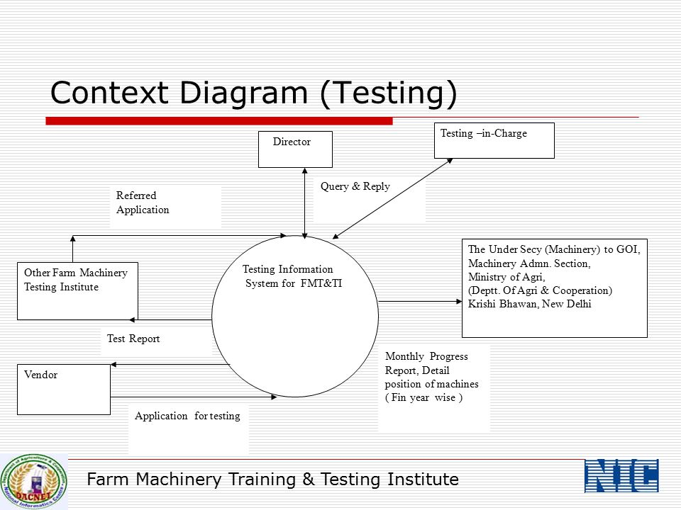 Context Diagram (Testing)