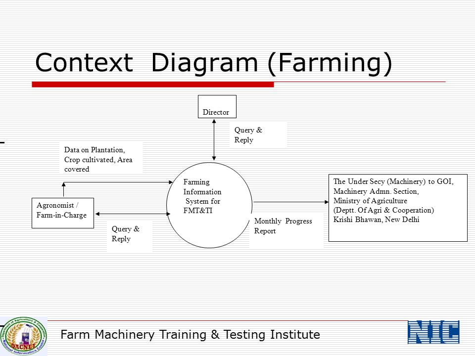 Context Diagram (Farming)