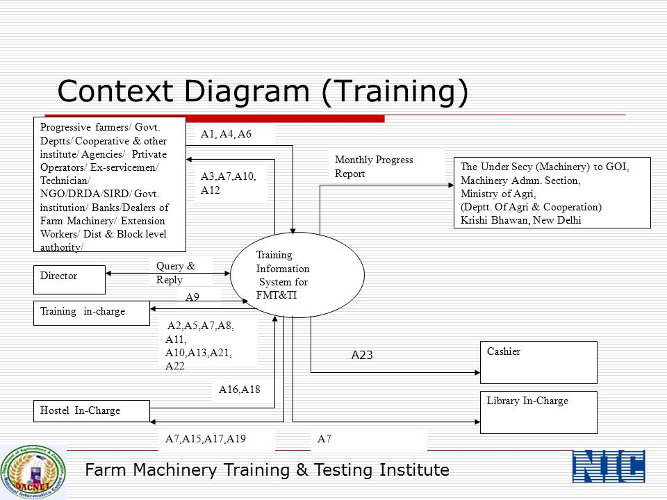 Context Diagram (Training)