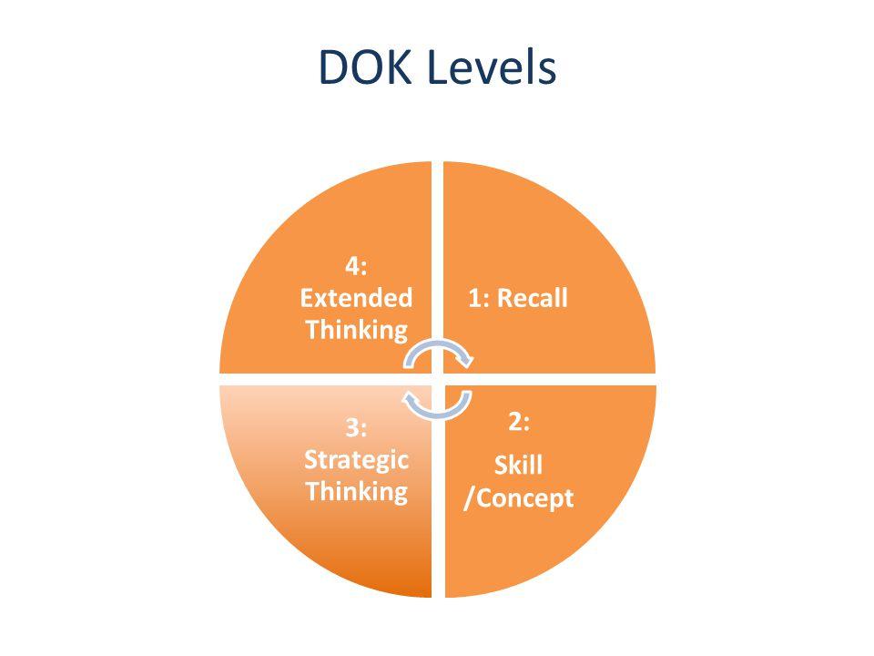 DOK Levels 4: Extended Thinking 1: Recall 2: 3: Strategic Thinking