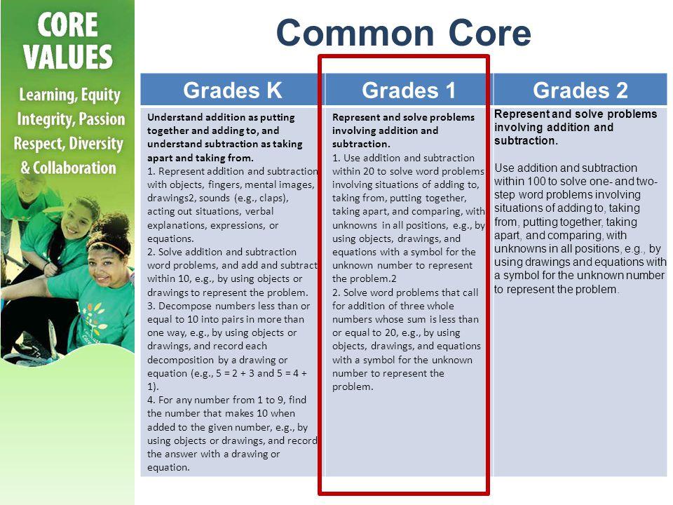 Common Core Grades K Grades 1 Grades 2