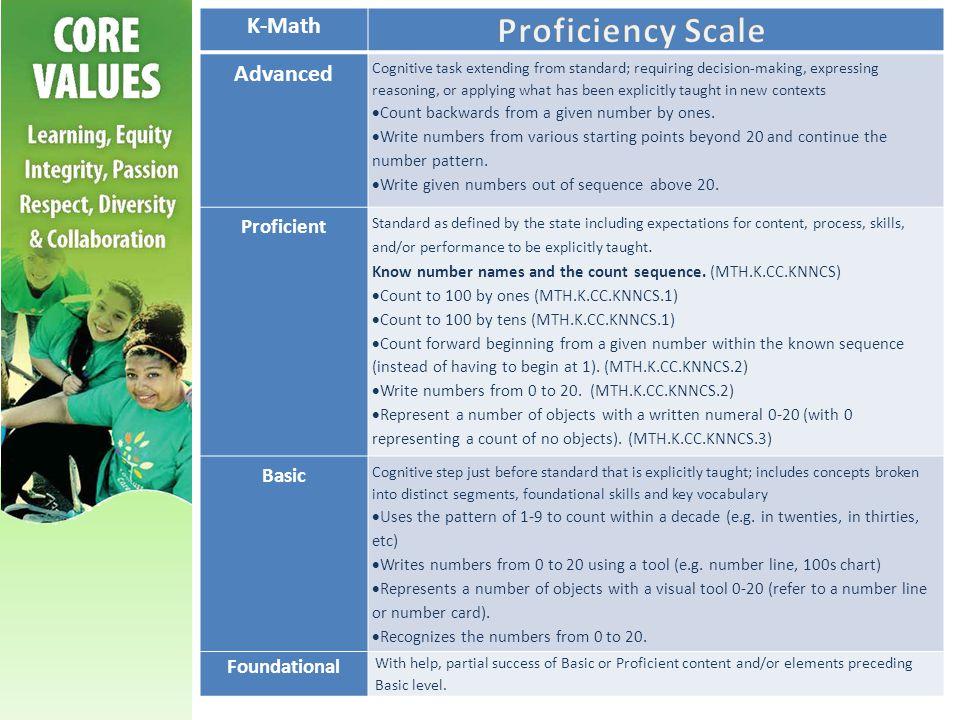 Proficiency Scale K-Math Advanced Proficient Basic Foundational
