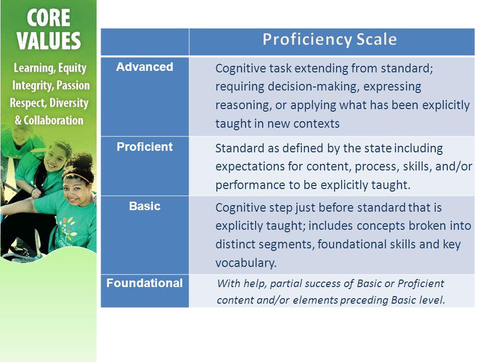 Proficiency Scale Advanced.