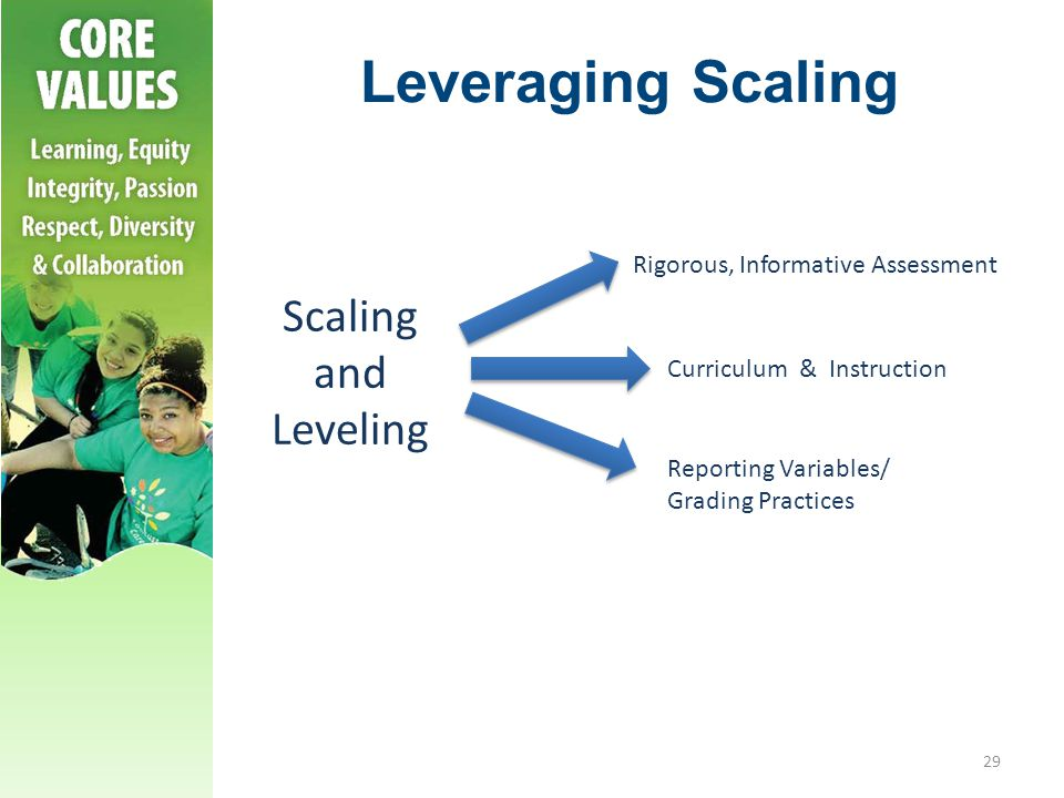 Leveraging Scaling Scaling and Leveling