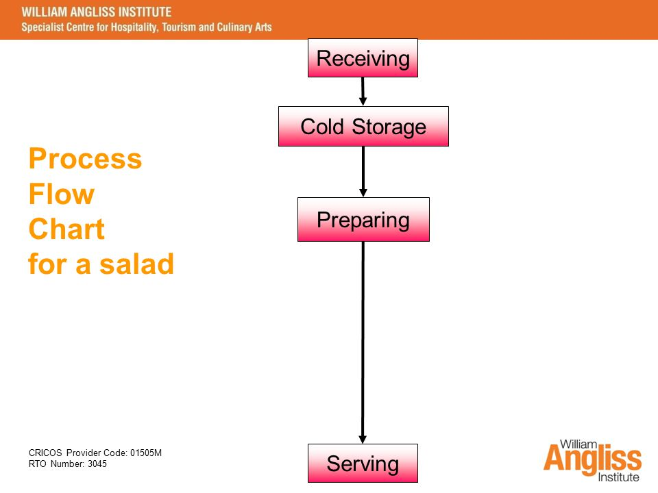 Process Flow Chart for a salad Receiving Cold Storage Preparing