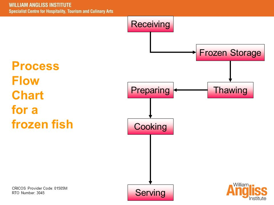 Process Flow Chart for a frozen fish Receiving Frozen Storage
