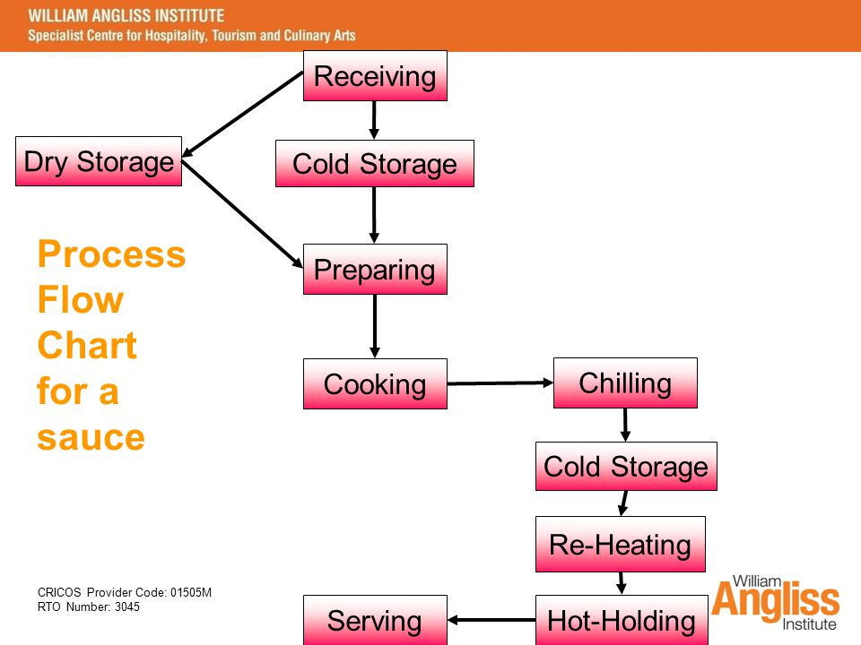 Process Flow Chart for a sauce Receiving Dry Storage Cold Storage