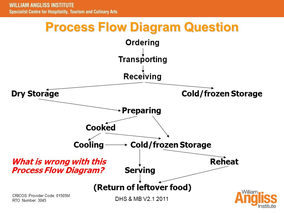 food flow Assemble the haccp team describe the food and its distribution describe the intended use and consumers of the food develop a flow diagram which describes the process.