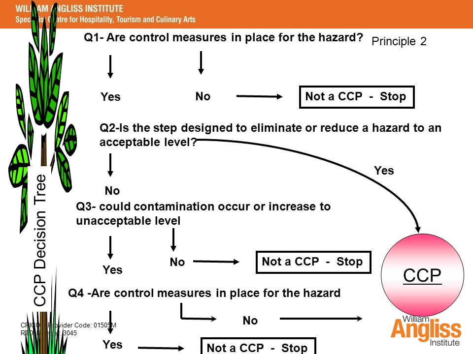 Q1- Are control measures in place for the hazard