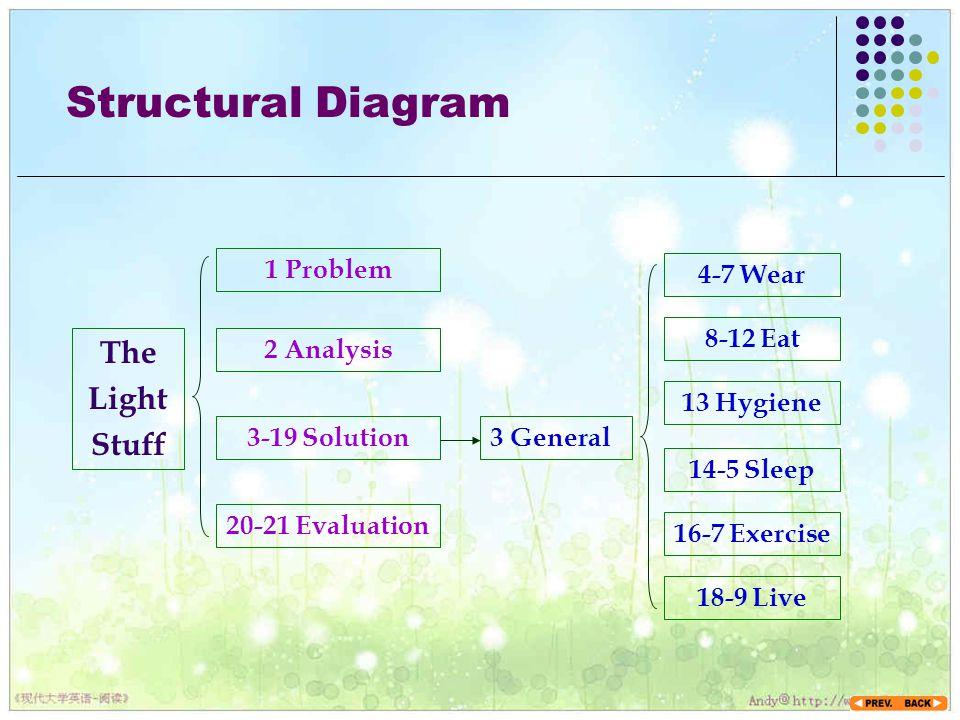 Structural Diagram The Light Stuff 1 Problem 4-7 Wear 8-12 Eat