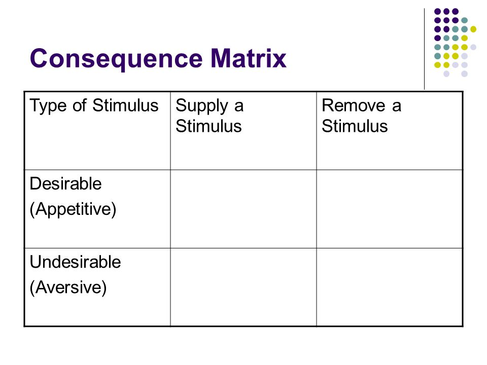 Consequence Matrix Type of Stimulus Supply a Stimulus