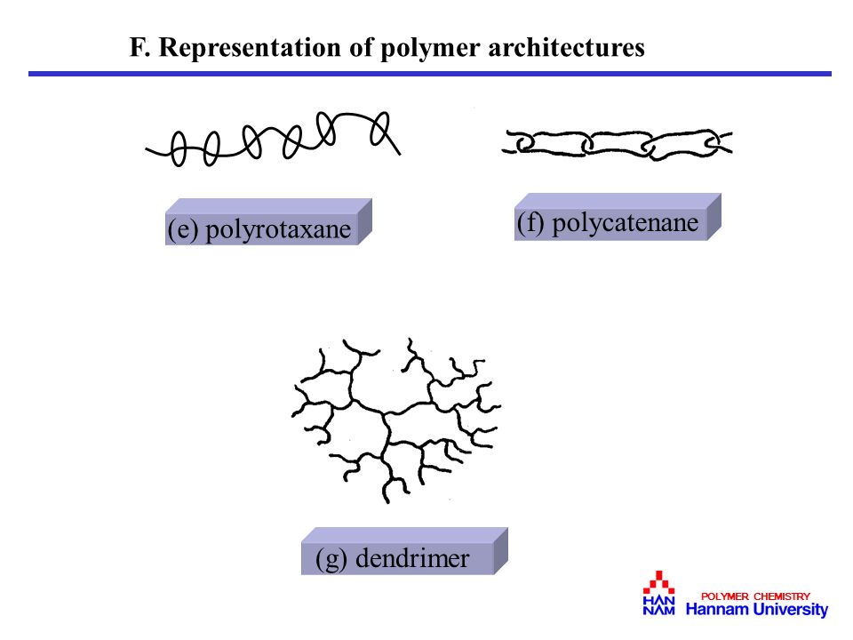 F. Representation of polymer architectures