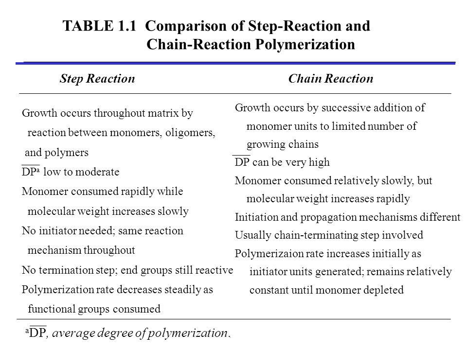 TABLE 1.1 Comparison of Step-Reaction and