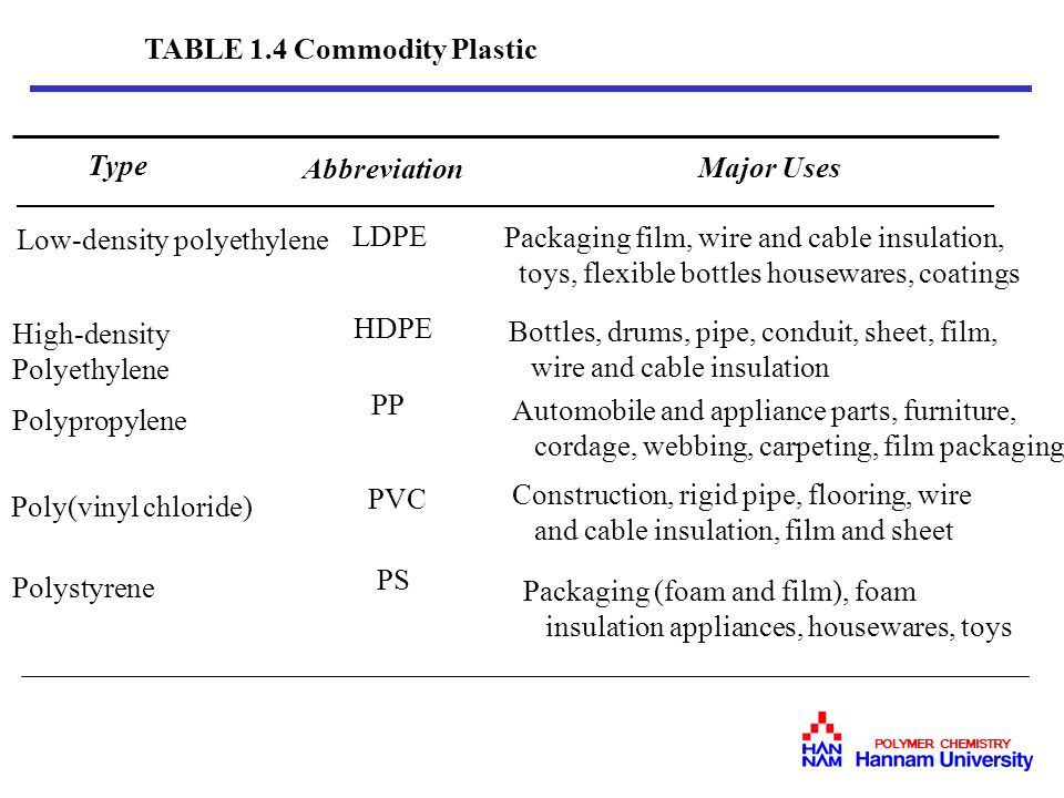 TABLE 1.4 Commodity Plastic