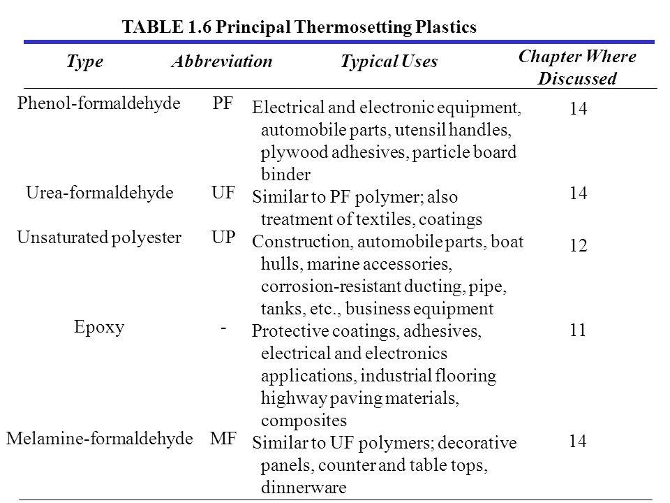 TABLE 1.6 Principal Thermosetting Plastics