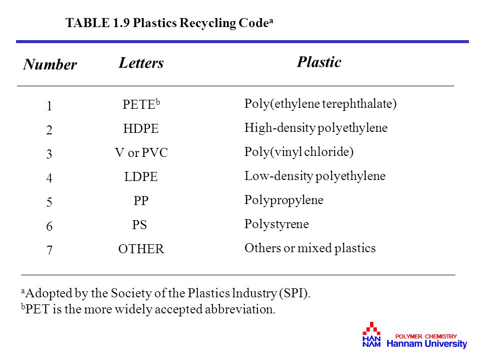 Letters Plastic Number TABLE 1.9 Plastics Recycling Codea PETEb