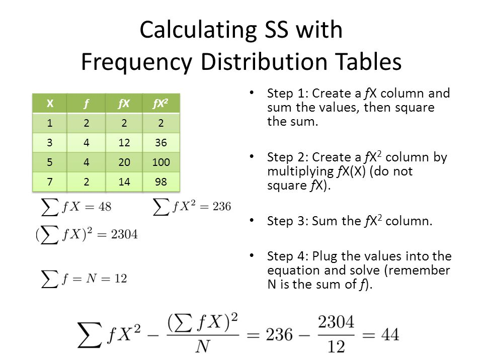 Calculating SS with Frequency Distribution Tables