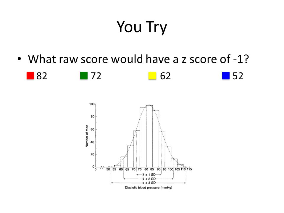 You Try What raw score would have a z score of -1 82 72 62 52