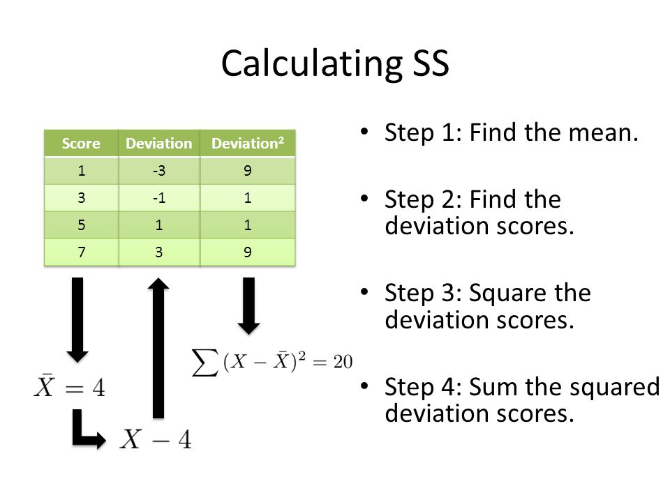 Calculating SS Step 1: Find the mean.