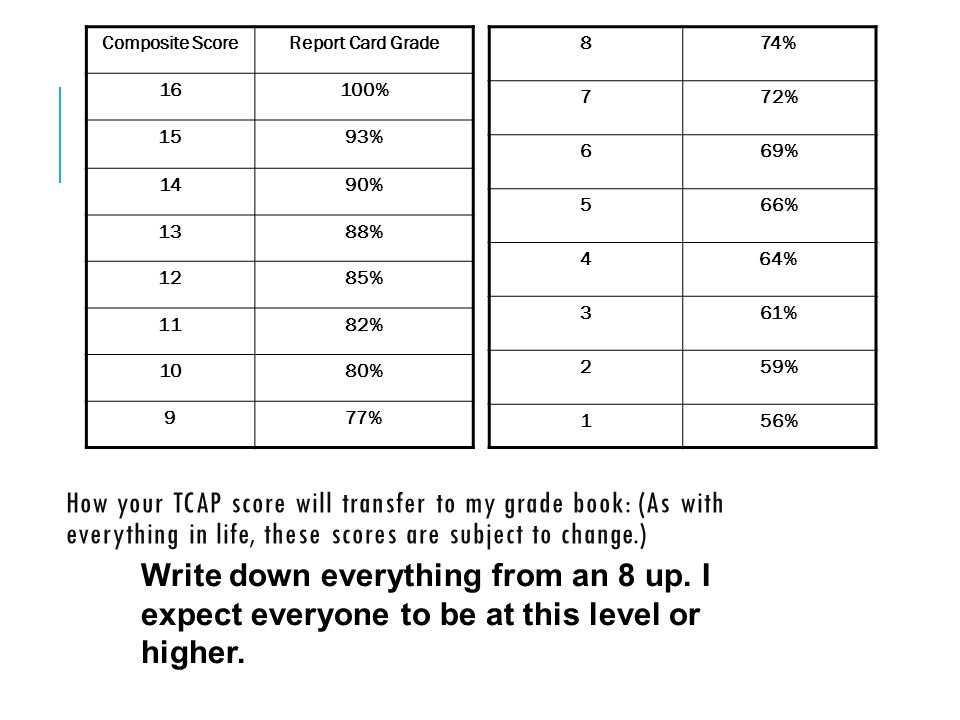 Composite Score Report Card Grade. 16. 100% 15. 93% 14. 90% 13. 88% 12. 85% 11. 82% 10.