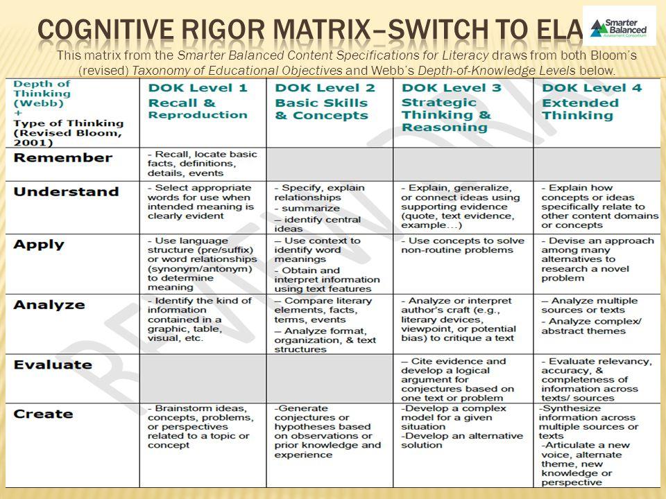 Cognitive Rigor Matrix–Switch to ELA