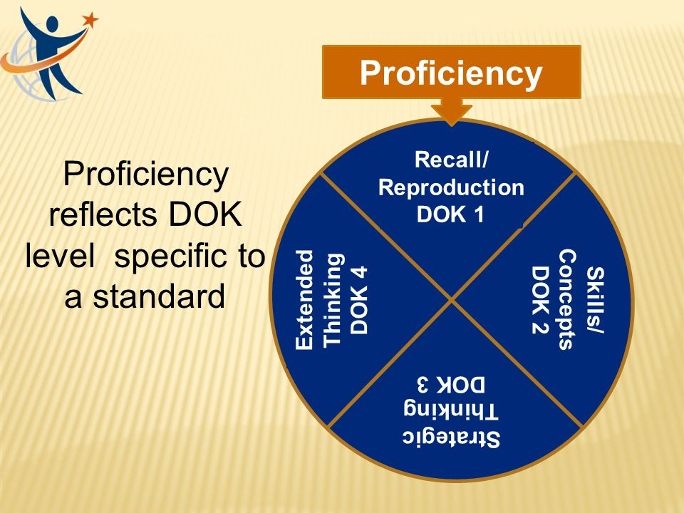 Proficiency reflects DOK level specific to a standard