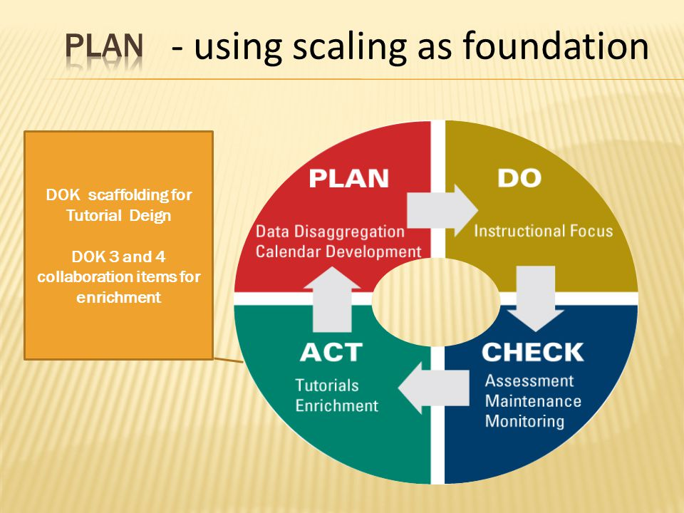 - using scaling as foundation