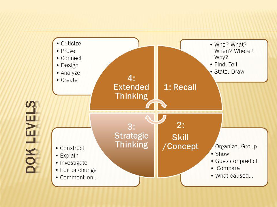 DOK Levels 4: Extended Thinking 1: Recall 3: Strategic Thinking 2: