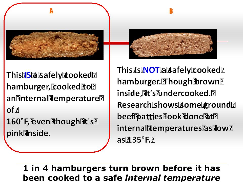 1 in 4 hamburgers turn brown before it has been cooked to a safe internal temperature