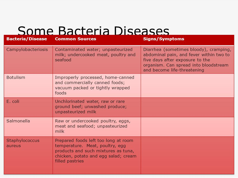 Some Bacteria Diseases