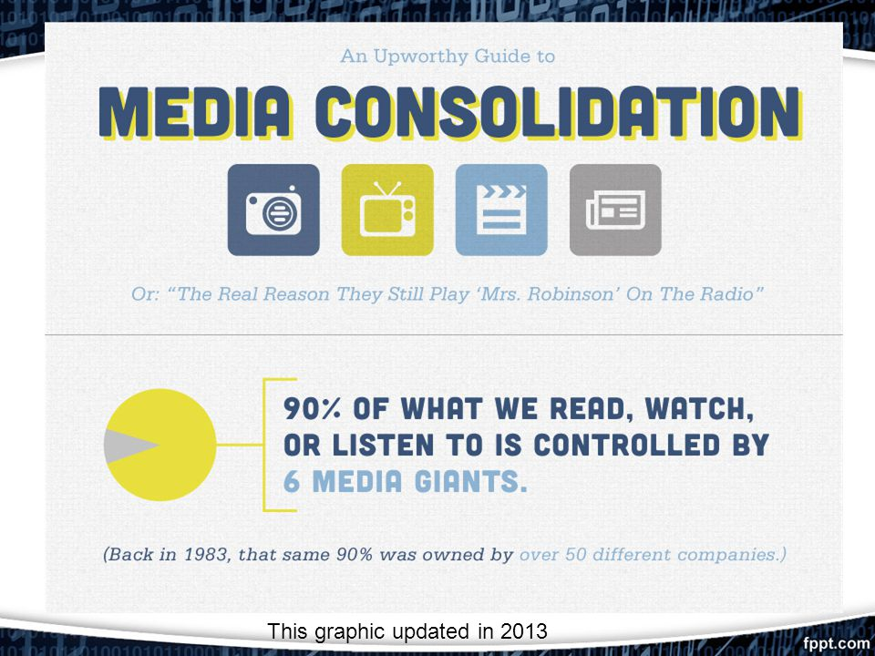 Modern Media This graphic updated in 2013