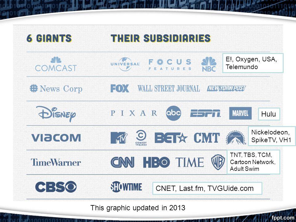 CNET, Last.fm, TVGUide.com