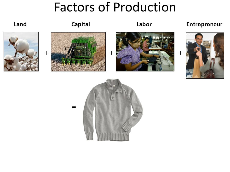 Factors of Production Land Capital Labor Entrepreneur + + + =