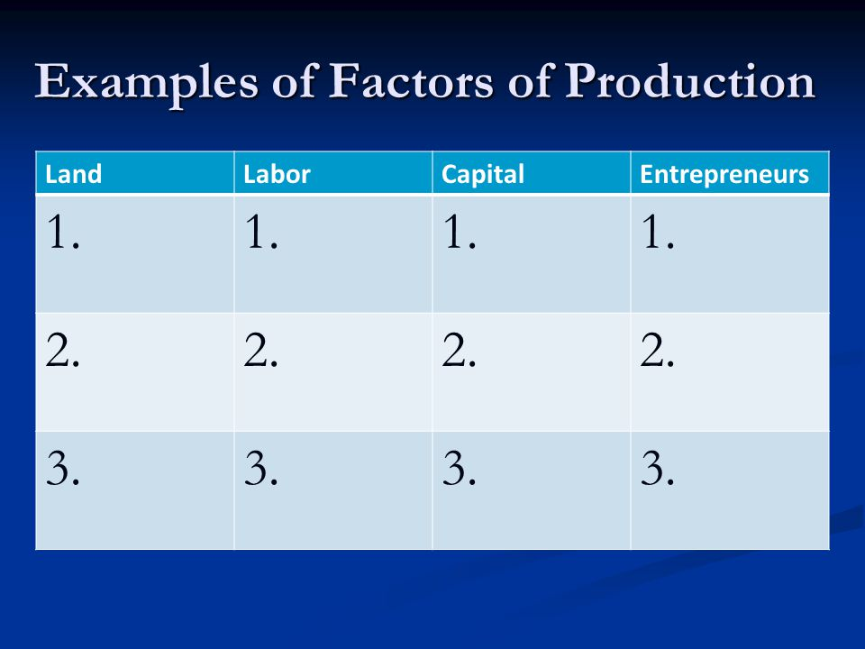 Examples of Factors of Production