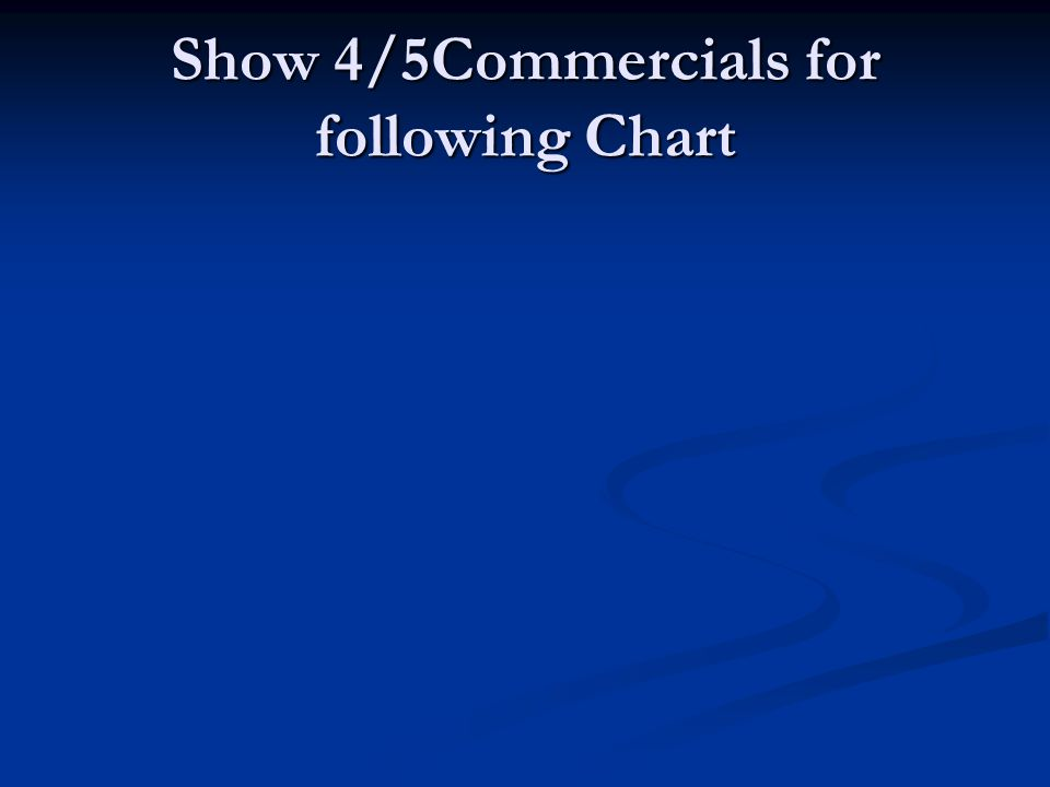 Show 4/5Commercials for following Chart
