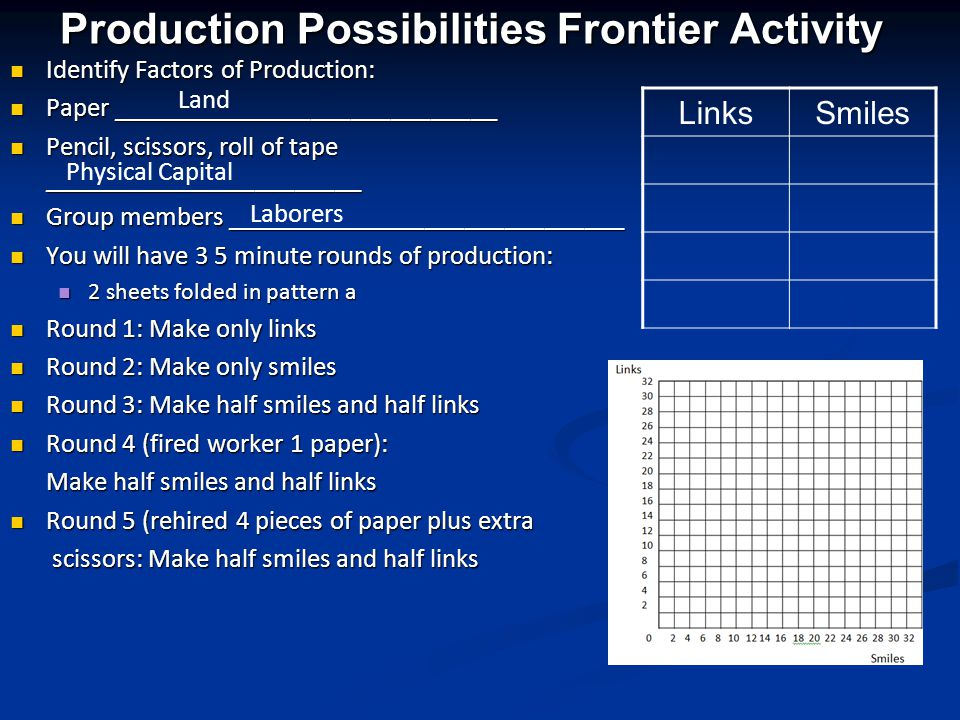 Production Possibilities Frontier Activity