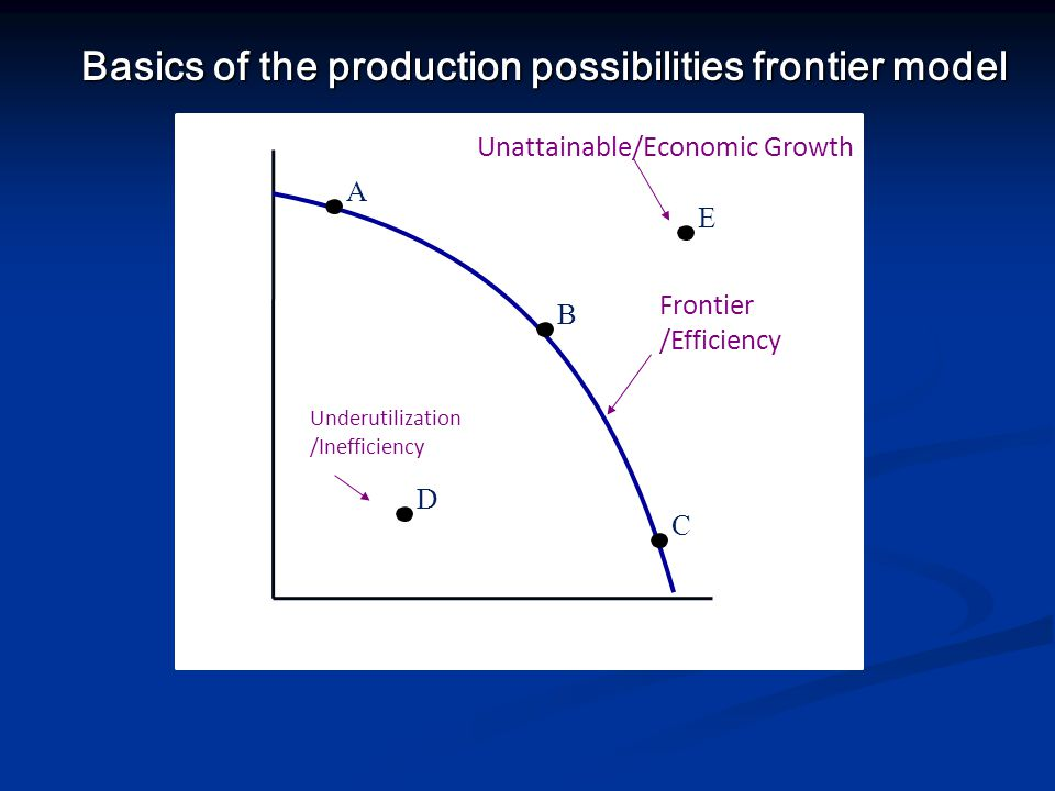 Basics of the production possibilities frontier model
