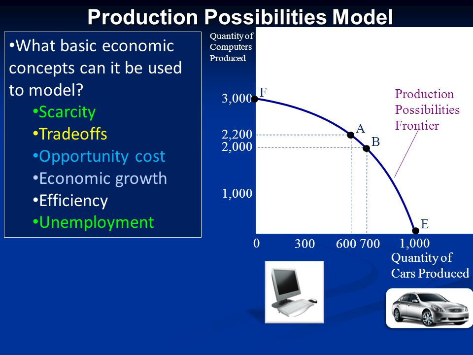 Production Possibilities Model