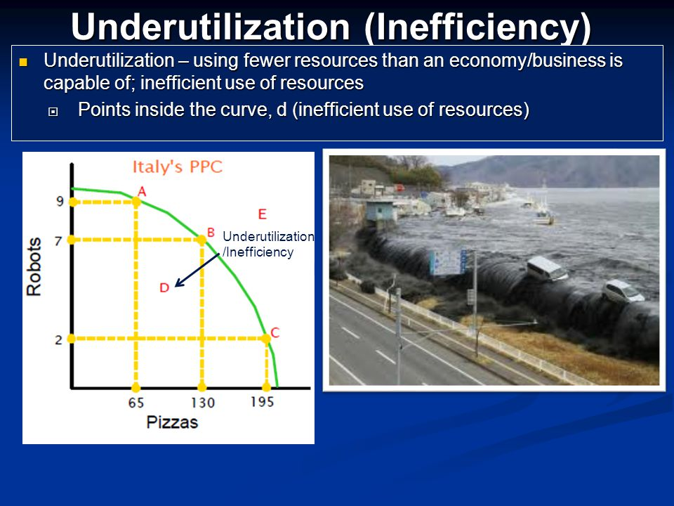 Underutilization (Inefficiency)