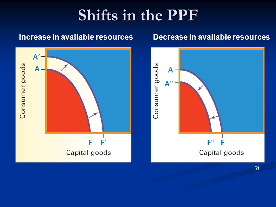 Shifts in the PPF Increase in available resources